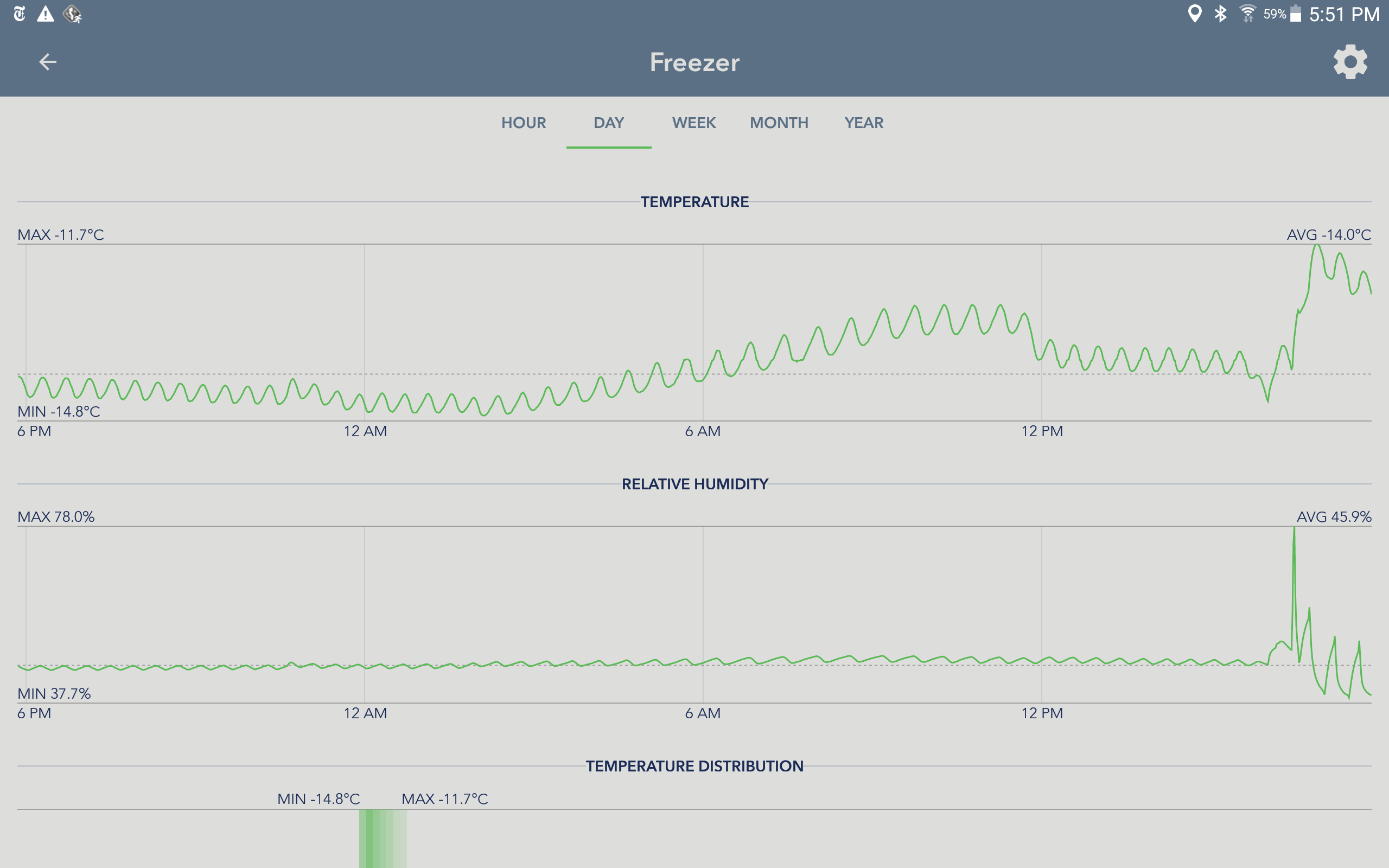 SensorsPush App - Overview